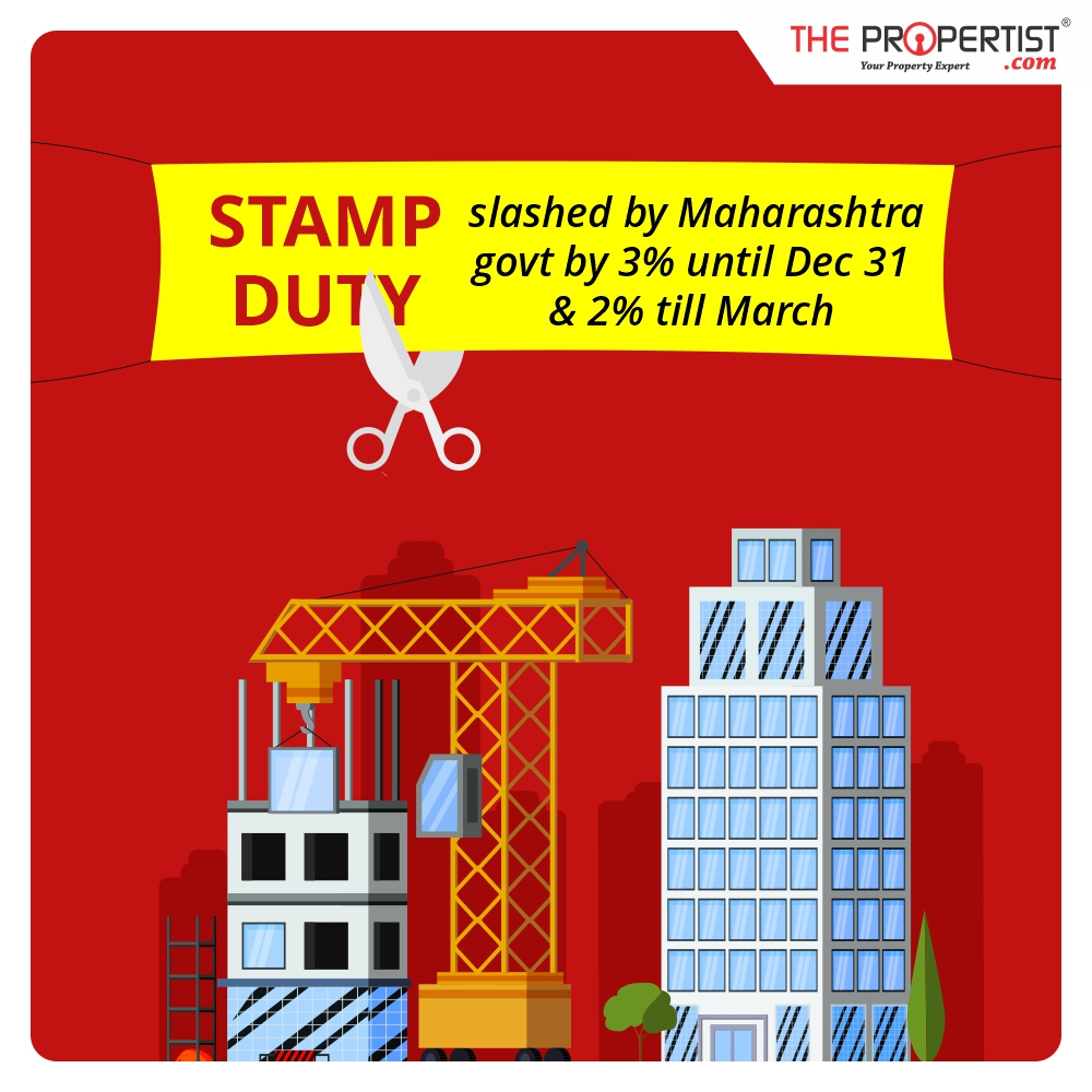 Stamp duty slashed by Maharashtra government by 3 percent until Dec 31